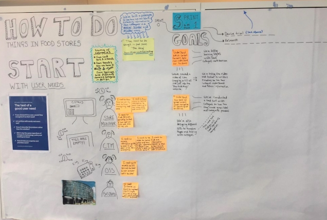 photograph of our work on a white board. main message says: how to do things in Food store. Start with user needs.